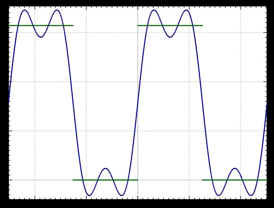 ′′ X (x) + λX(x) = 0, T ′(t) + λkT (t) = 0.