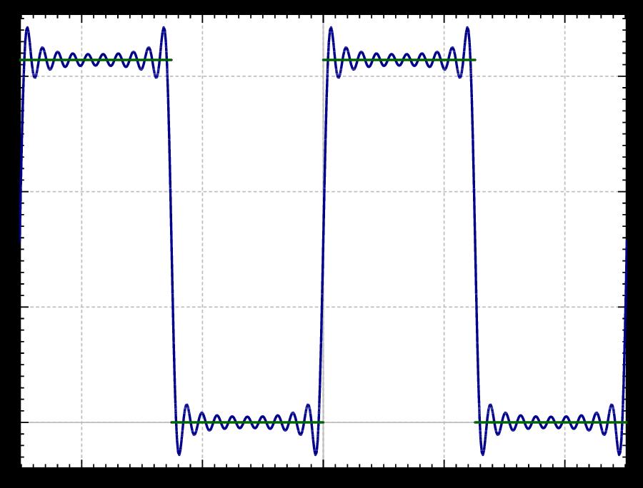 u(0,t) = 0