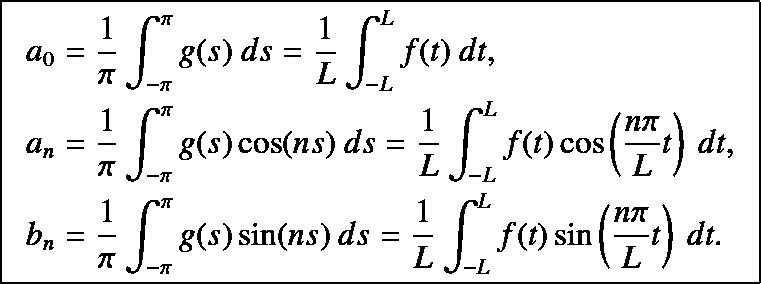 ut = kuxx with ux(0,t) = 0, ux(L, t) = 0, and u(x,0) = f (x).