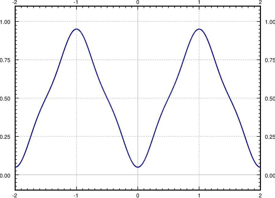 More on the Fourier series