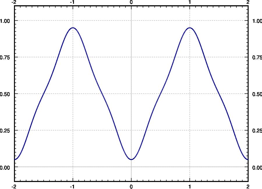 T ′(t) = 0 0