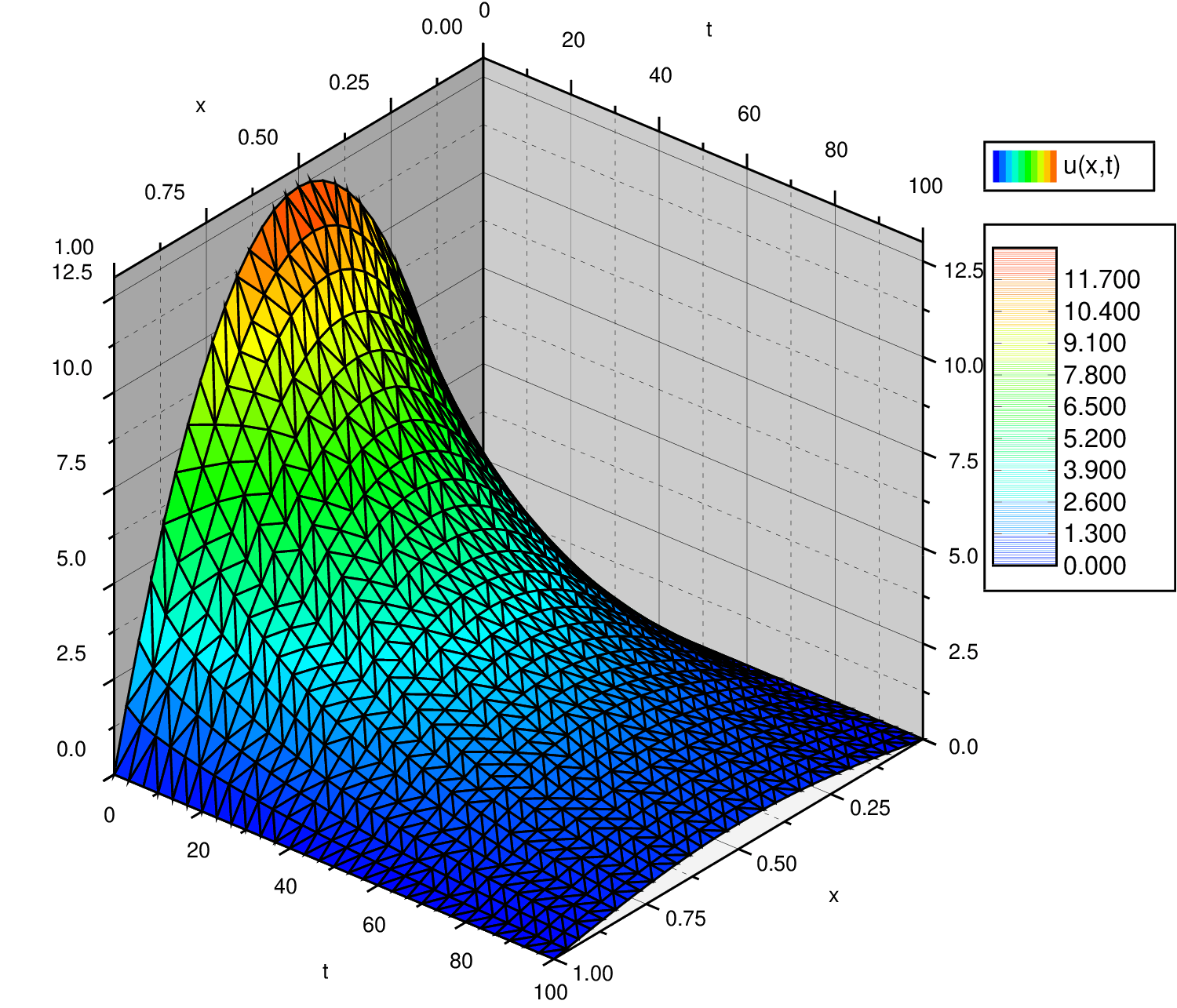 PDEs, separation of variables, and the heat equation
