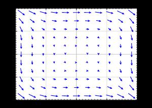 ( ) lit→m∞ x(t),y(t) = (x 0,y0).