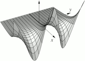 Plot of the real part of the exponential
